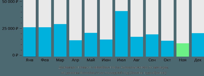 Динамика стоимости авиабилетов из Агуаскальентеса по месяцам