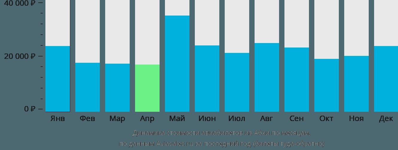 Динамика стоимости авиабилетов из Абхи по месяцам