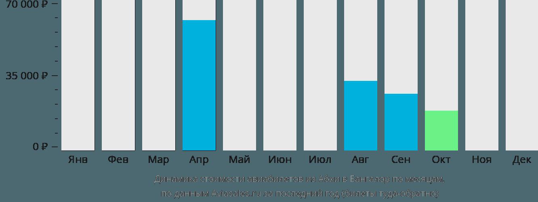Динамика стоимости авиабилетов из Абхи в Бангалор по месяцам