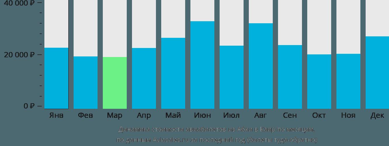 Динамика стоимости авиабилетов из Абхи в Каир по месяцам