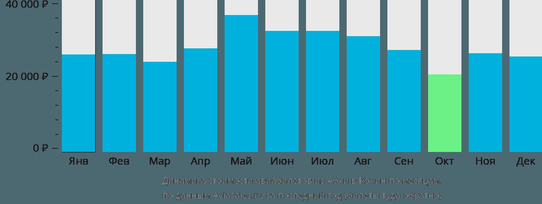 Динамика стоимости авиабилетов из Абхи в Кочин по месяцам