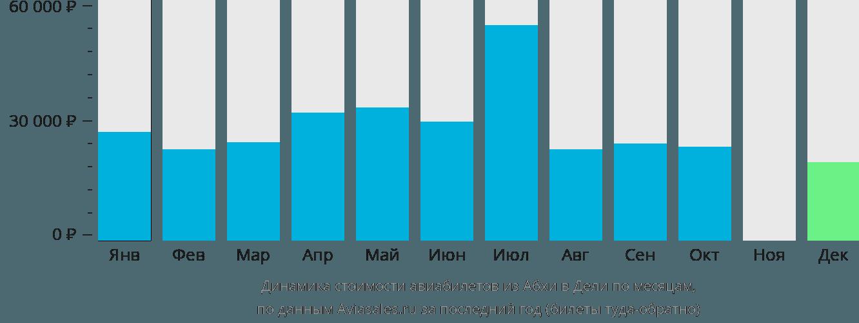 Динамика стоимости авиабилетов из Абхи в Дели по месяцам