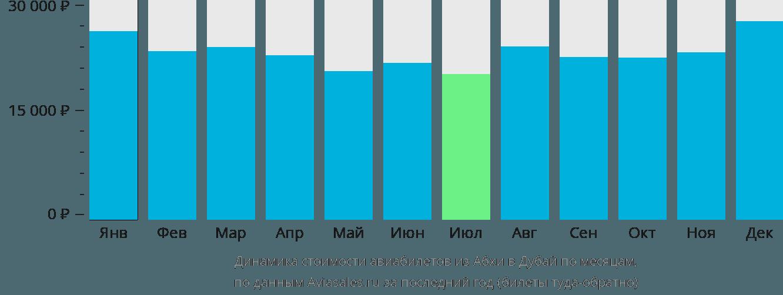 Динамика стоимости авиабилетов из Абхи в Дубай по месяцам