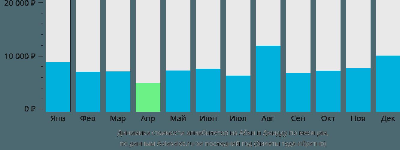 Динамика стоимости авиабилетов из Абхи в Джидду по месяцам