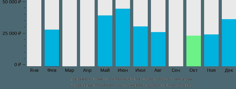 Динамика стоимости авиабилетов из Абхи в Лахор по месяцам