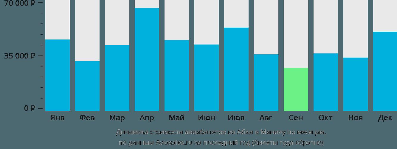 Динамика стоимости авиабилетов из Абхи в Манилу по месяцам