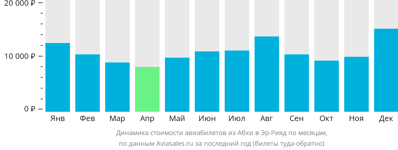 Динамика стоимости авиабилетов из Абхи в Эр-Рияд по месяцам