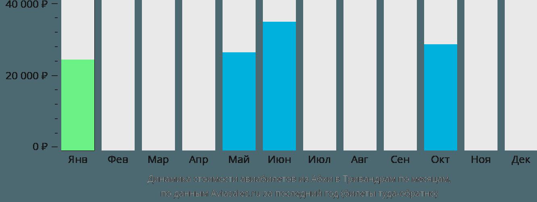 Динамика стоимости авиабилетов из Абхи в Тривандрам по месяцам