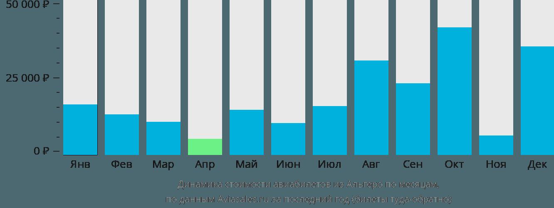 Динамика стоимости авиабилетов из Альгеро по месяцам