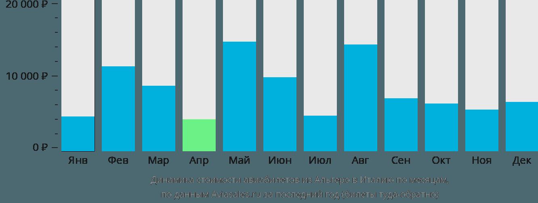 Динамика стоимости авиабилетов из Альгеро в Италию по месяцам