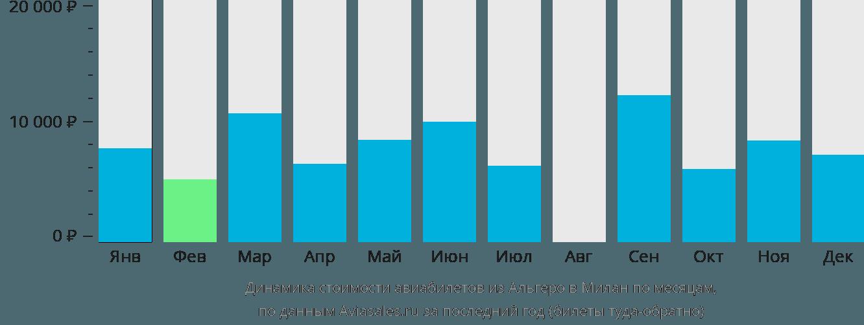 Динамика стоимости авиабилетов из Альгеро в Милан по месяцам