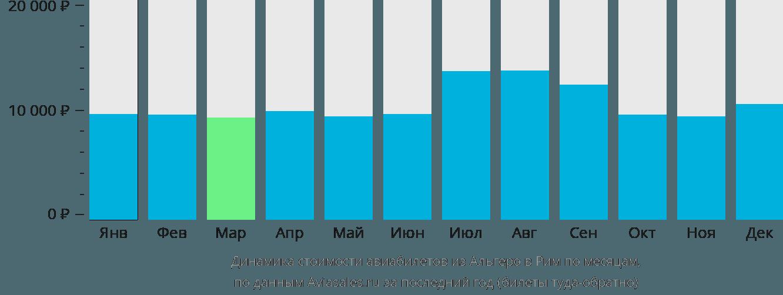 Динамика стоимости авиабилетов из Альгеро в Рим по месяцам