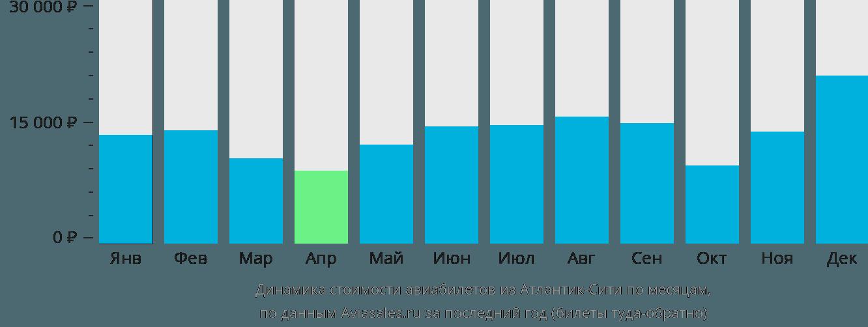 Динамика стоимости авиабилетов из Атлантик-Сити по месяцам