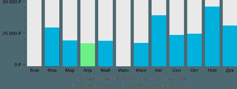 Динамика стоимости авиабилетов из Аяччо по месяцам