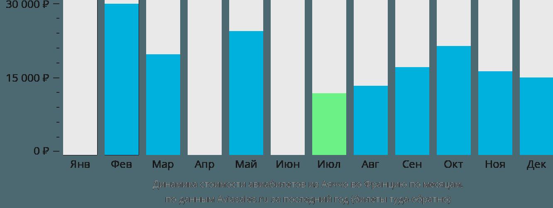 Динамика стоимости авиабилетов из Аяччо во Францию по месяцам