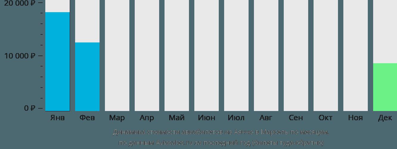 Динамика стоимости авиабилетов из Аяччо в Марсель по месяцам