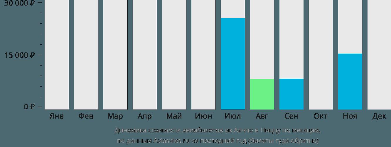 Динамика стоимости авиабилетов из Аяччо в Ниццу по месяцам