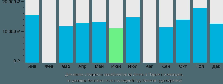 Динамика стоимости авиабилетов из Аяччо в Париж по месяцам