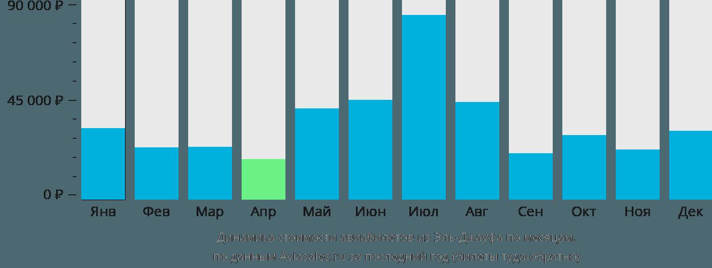 Динамика стоимости авиабилетов из Эль-Джауфа по месяцам