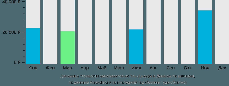 Динамика стоимости авиабилетов из Эль-Джауфа в Даммам по месяцам