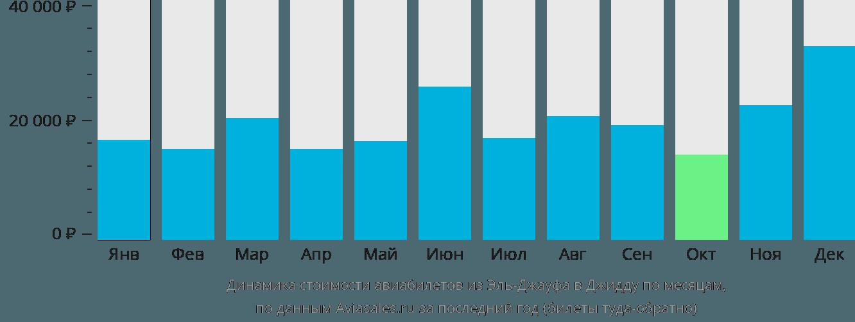 Динамика стоимости авиабилетов из Эль-Джауфа в Джидду по месяцам