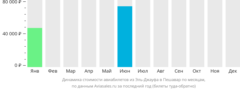 Динамика стоимости авиабилетов из Эль-Джауфа в Пешавар по месяцам