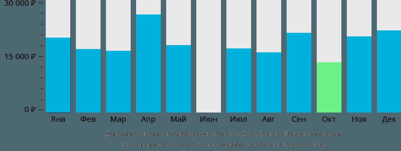 Динамика стоимости авиабилетов из Эль-Джауфа в Эр-Рияд по месяцам