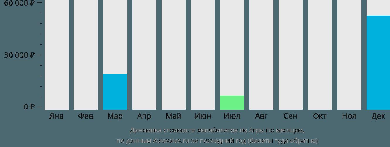 Динамика стоимости авиабилетов из Агры по месяцам