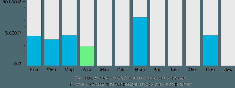 Динамика стоимости авиабилетов из Аиджала по месяцам