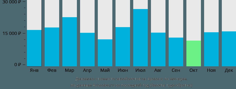 Динамика стоимости авиабилетов из Аракажу по месяцам