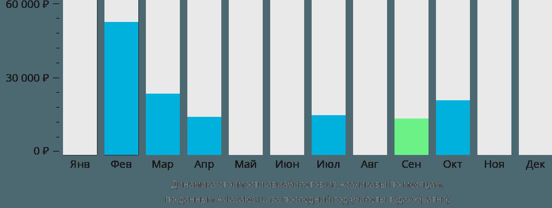 Динамика стоимости авиабилетов из Асахикавы по месяцам