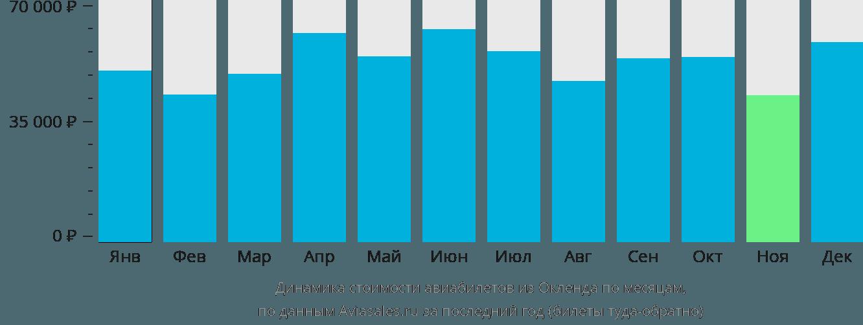 Динамика стоимости авиабилетов из Окленда по месяцам
