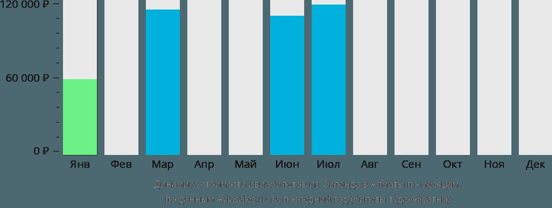Динамика стоимости авиабилетов из Окленда в Алматы по месяцам