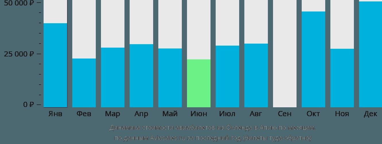 Динамика стоимости авиабилетов из Окленда в Апию по месяцам