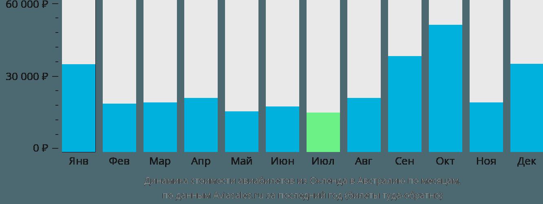 Динамика стоимости авиабилетов из Окленда в Австралию по месяцам