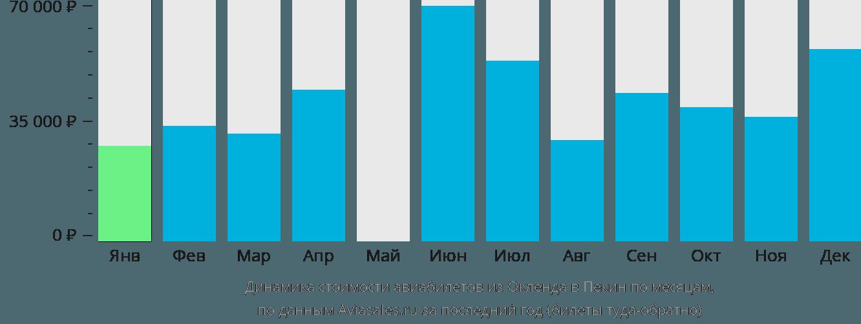 Динамика стоимости авиабилетов из Окленда в Пекин по месяцам