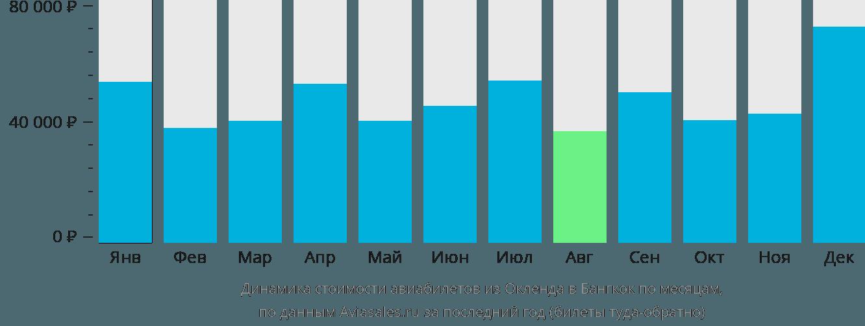 Динамика стоимости авиабилетов из Окленда в Бангкок по месяцам