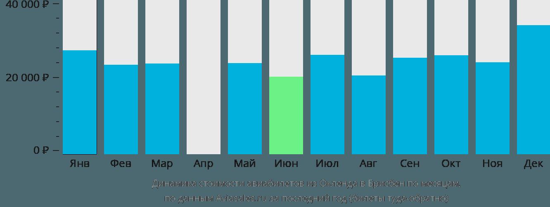Динамика стоимости авиабилетов из Окленда в Брисбен по месяцам