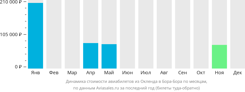 Динамика стоимости авиабилетов из Окленда в Бора-Бора по месяцам