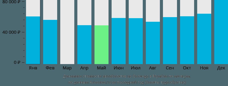 Динамика стоимости авиабилетов из Окленда в Мумбаи по месяцам