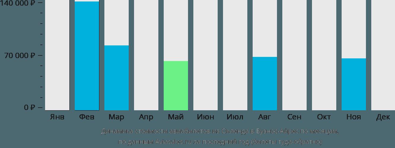 Динамика стоимости авиабилетов из Окленда в Буэнос-Айрес по месяцам