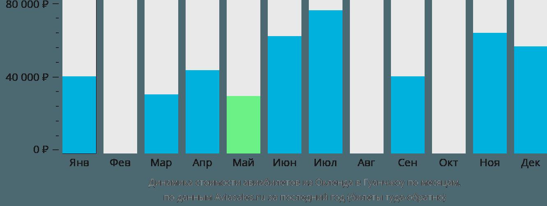 Динамика стоимости авиабилетов из Окленда в Гуанчжоу по месяцам