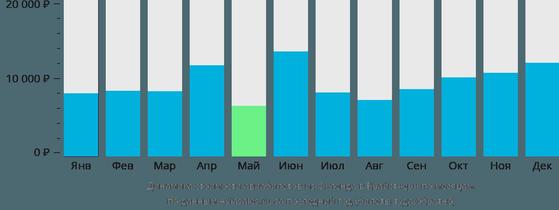 Динамика стоимости авиабилетов из Окленда в Крайстчерч по месяцам