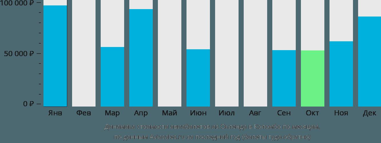Динамика стоимости авиабилетов из Окленда в Коломбо по месяцам