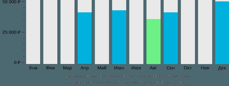 Динамика стоимости авиабилетов из Окленда в Кэрнс по месяцам