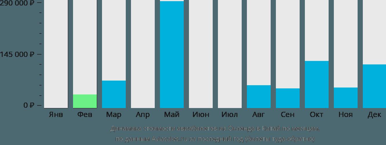 Динамика стоимости авиабилетов из Окленда в Китай по месяцам
