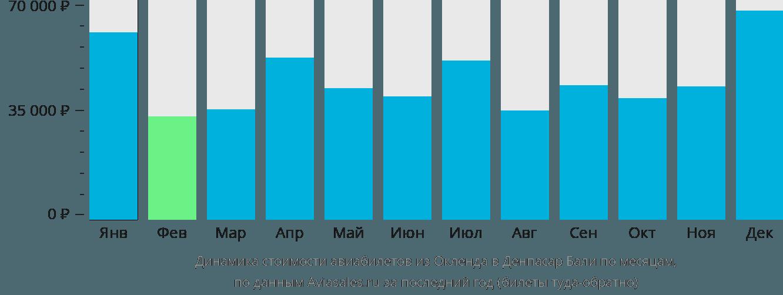 Динамика стоимости авиабилетов из Окленда в Денпасар Бали по месяцам