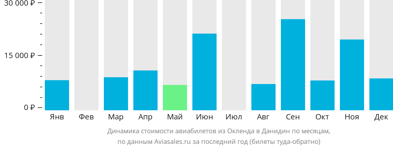 Динамика стоимости авиабилетов из Окленда в Данидин по месяцам