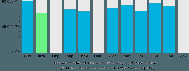 Динамика стоимости авиабилетов из Окленда в Дубай по месяцам
