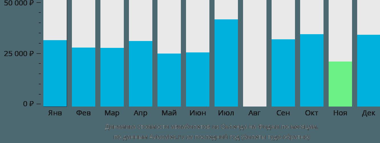 Динамика стоимости авиабилетов из Окленда на Фиджи по месяцам